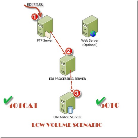 EDI Engine - Simple case