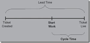 lead-cycle time