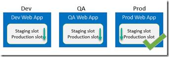 deployment-slots-webapps-01